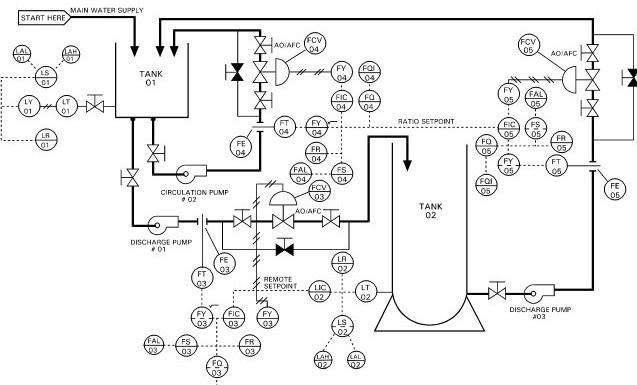 Se realizan planos de instrumentacion AutoCAD