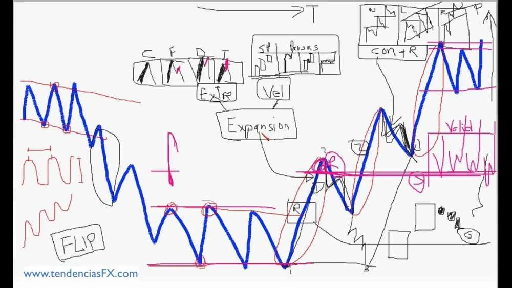Clases de Trading Forex
