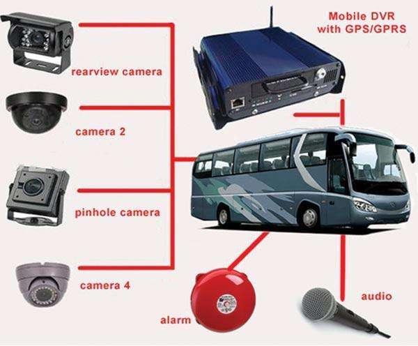 cctv camartas de seguridad para transporte buses rastreo satelital <strong>gps</strong> camaras ip dvr grabacion monitoreo