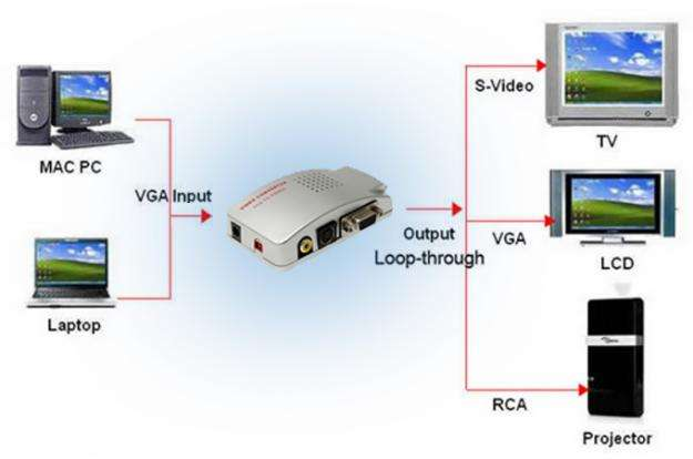Convertidor Vga A Rca Svideo Video Pc Laptop A Tv Proyector