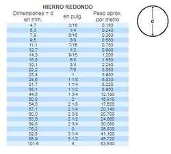 Hierro Redondo 9/16 / 14.3 Mm. / Largo: 6 M. / Herrería