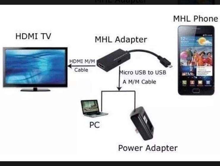 Cable convertidor mhl micro usb Hdmi