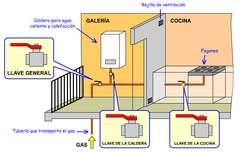 SERVICIO TECNICO De GAS NATURAL
