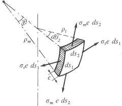 Tutor Mecánica de sólidos, fenómenos de transporte