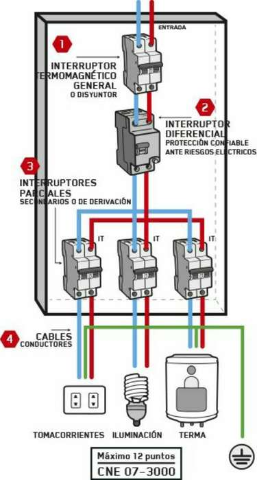 Electricista en Práctica!