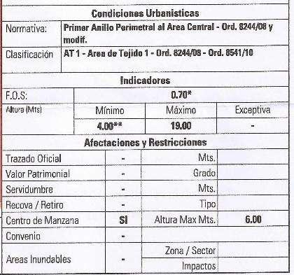 Ituzaingo 700 270m2 Altura Máxima 19m2 FOS 0.70