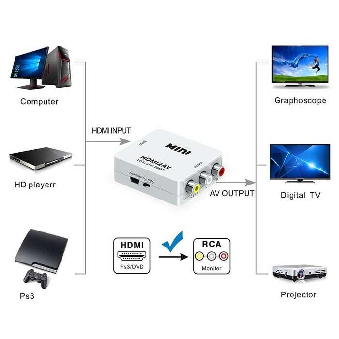 CONVERSOR ADAPTADOR HDMI A AV RCA TECHNOZONE2.0