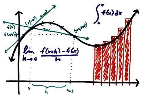 Profesor de cálculo, álgebra, matemáticas financieras wtp: 316 819 0530