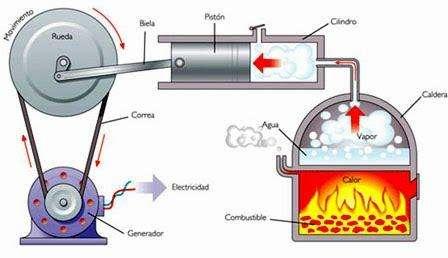 Maestro universitario de Mecánica de fluidos, termodinámica