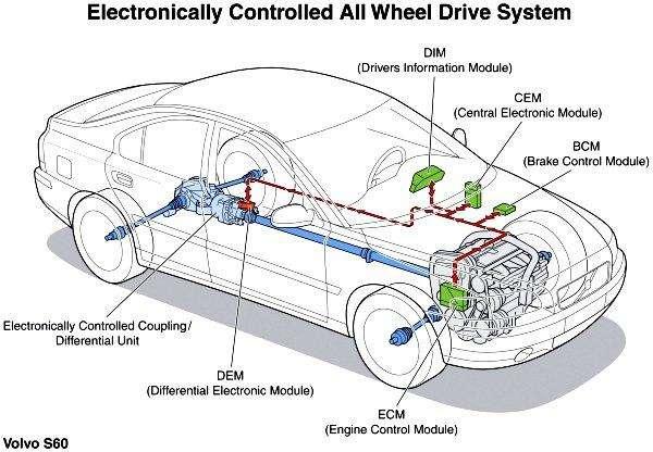 curso electroauto fuel injeccion automotriz