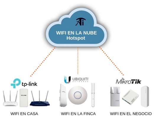 Licencia de Software Hotspot para redes wifi