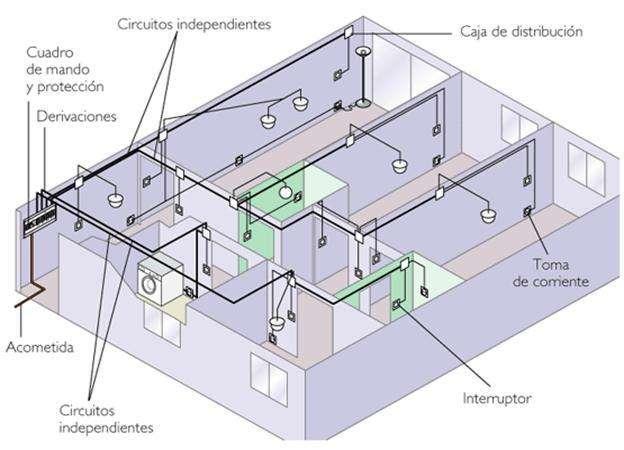 Instalación electrica para una vivienda