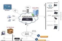 CENTRAL TELEFONICA IP PBX GRANDSTREAM UCM6202 2xFXS/2xFXO, LAN/WAN GIGABIT POE PLUS, USB/SD, 30 LLAMADAS