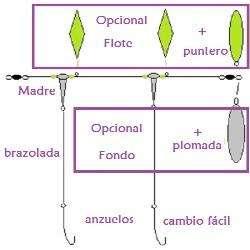 Lineas multiuso armadas para fondo y flote mixta variada multifuncion