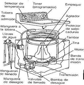 Curso Practico de Mantenimiento y reparacion de lavadoras