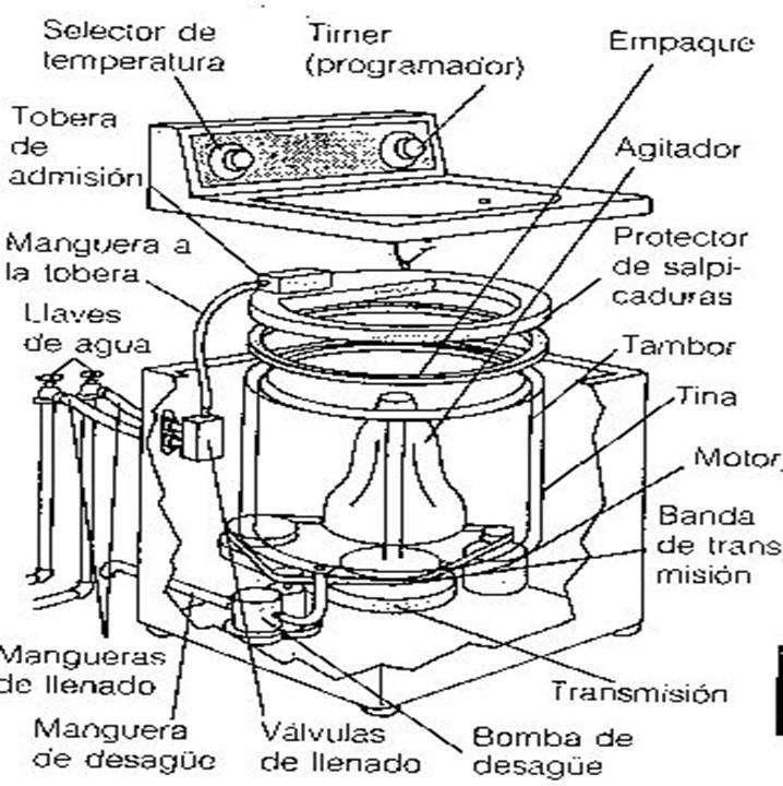 Curso Practico de Mantenimiento y reparacion de lavadoras 0