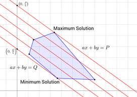 Programacion lineal, Investigacion de operaciones, optimizacion, GAMS, excel