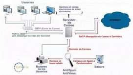 Sistemas integral, firewall proxi, email services
