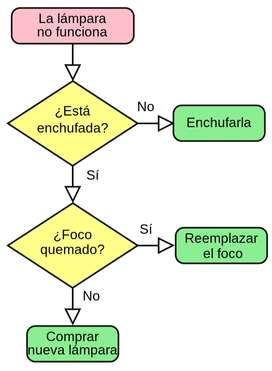 Clases de programación en Villavicencio