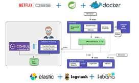 Curso Microservicios con Spring Boot y Spring Cloud  Eureka Software