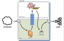 Curso Seguridad  Redes con Snort Informatic